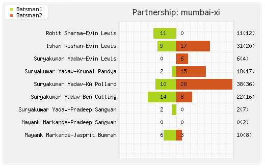 Hyderabad XI vs Mumbai XI 7th Match Partnerships Graph