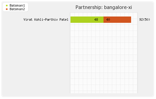 Bangalore XI vs Punjab XI 48th Match Partnerships Graph