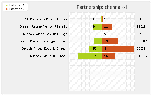 Chennai XI vs Punjab XI 56th Match Partnerships Graph