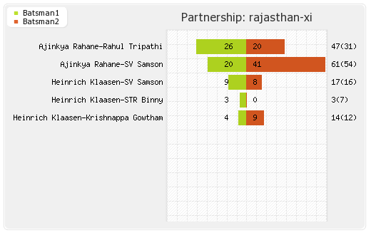 Kolkata XI vs Rajasthan XI Eliminator Partnerships Graph